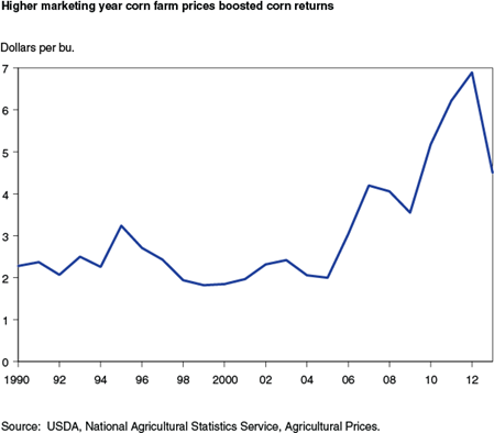 Higher marketing year corn farm prices boosted corn returns