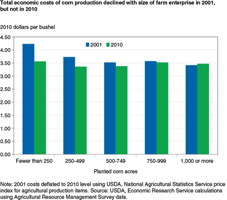 Total economic costs of corn production declined with size of farm enterprise in 2001, but not in 2010