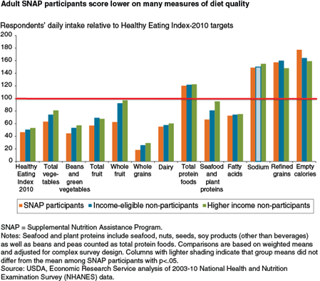 Adult SNAP participants score lower on many measures of diet quality