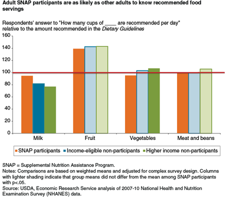 Adult SNAP participants are as likely as other adults to know recommended food servings