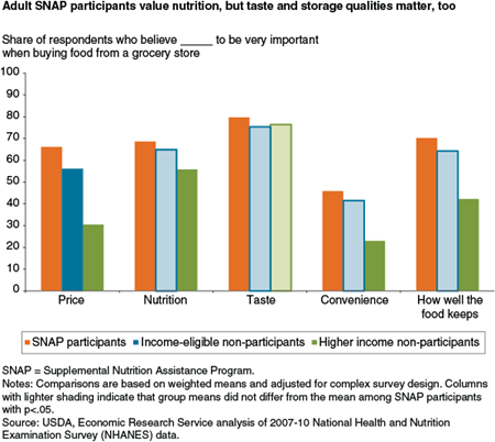 Adult SNAP participants value nutrition, but taste and storage qualities matter, too