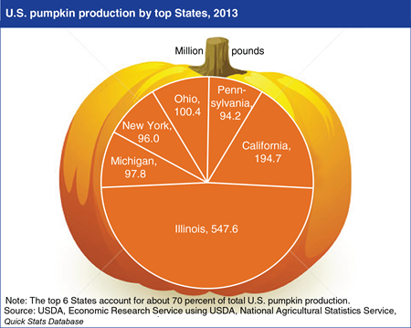U.S. pumpkin production is dispersed among several States