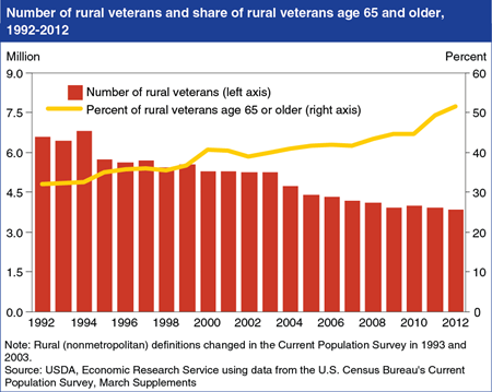 An aging rural veteran population declined over the last 20 years