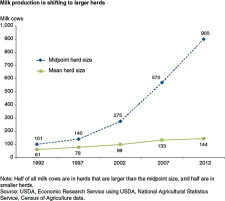 Milk production is shifting to larger herds