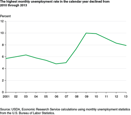 The highest monthly unemployment rate in the calendar year declined from 2010 through 2013