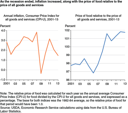 As the recession ended, inflation increased, along with the price of food relative to the price of all goods and services