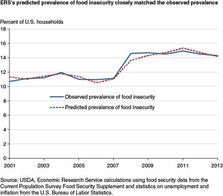 ERS's predicted prevalence of food insecurity closely matched the observed prevalence