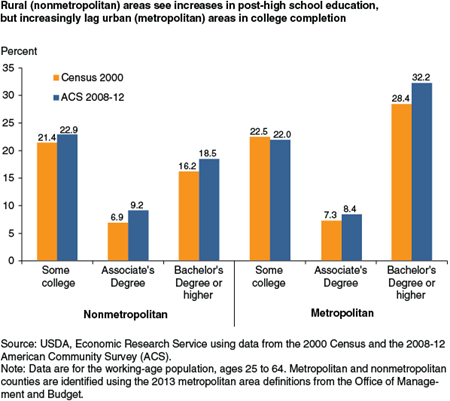 Rural (nonmetropolitan) areas see increases in post-high school education, but increasingly lag urban (metropolitan) areas in college completion