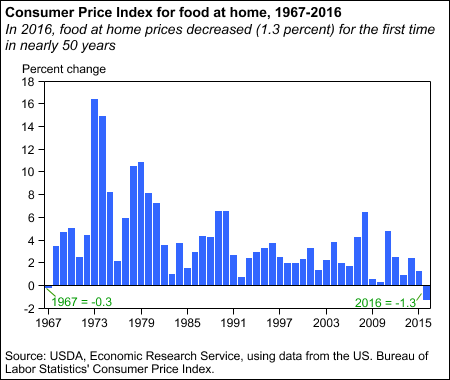 Consumer Price Index for food at home, 1967-2016