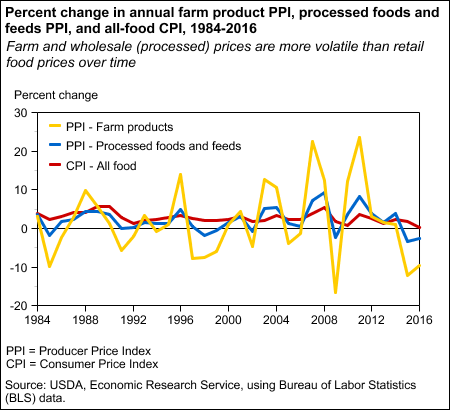 Percent change in annual farm product PPI, processed foods and feeds PPI, and all-food CPI, 1984-2016