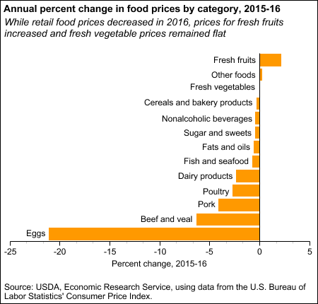 Annual percent change in food prices by category, 2015-16