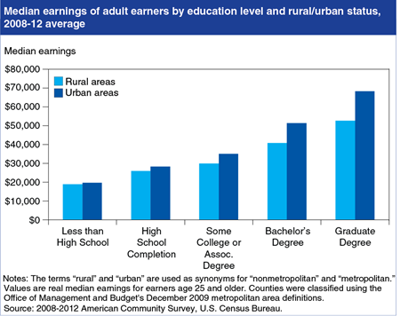 The earnings advantage from higher education is more pronounced in urban areas
