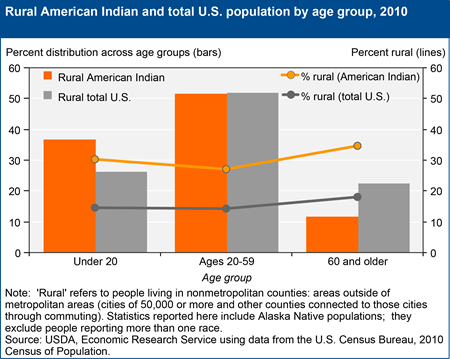 American Indians remain disproportionally rural