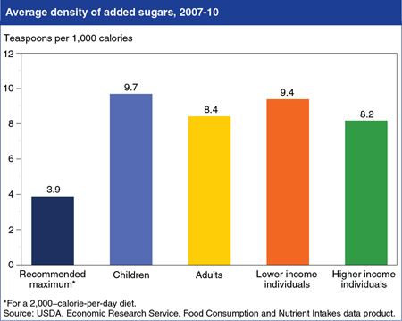 Americans consume more than double the recommended maximum of added sugars