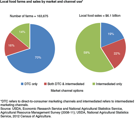 Local food farms and sales by market and channel use