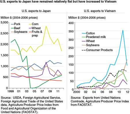 U.S. exports to Japan have remained relatively flat, but have increased to Vietnam