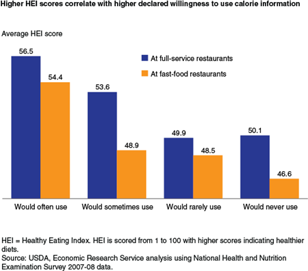 Higher HEI scores correlate with higher declared willingness to use calorie information