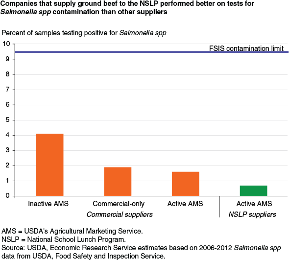 USDA ERS - Strict Standards Nearly Eliminate Salmonella From