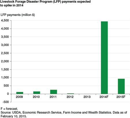 Livestock Forage Disaster Program (LFP) payments expected to spike in 2014