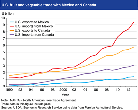 U.S. fruit and vegetable trade has grown during NAFTA