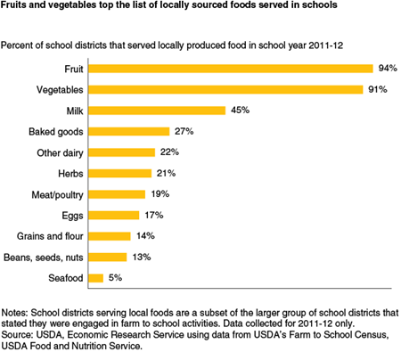 Fruits and vegetables top the list of locally sourced foods served in schools