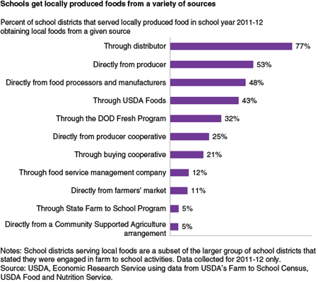 Schools get locally produced foods from a variety of sources