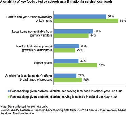 Availability of key foods cited by schools as a limitation in serving local foods