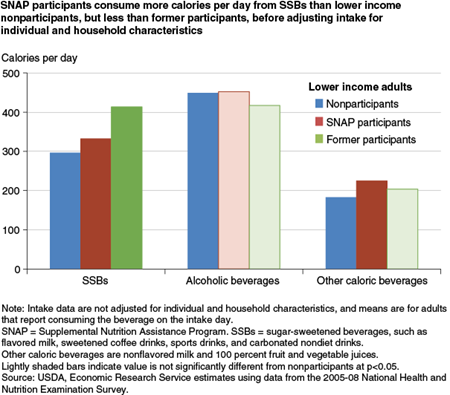 SNAP participants consume more calories per day from SSBs than lower-income nonparticipants, but less than former participants, before adjusting intake for individual and household characteristics