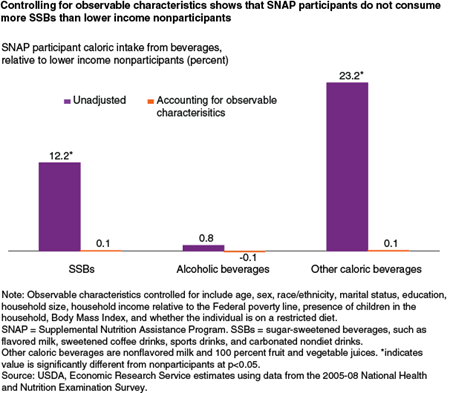 Controlling for observable characteristics shows that SNAP participants do not consume more SSBs than lower-income nonparticipants