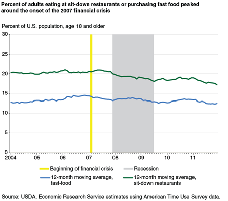 Percent of adults eating at sit-down restaurants or purchasing fast food meals peaked around the onset of the 2007 financial crisis