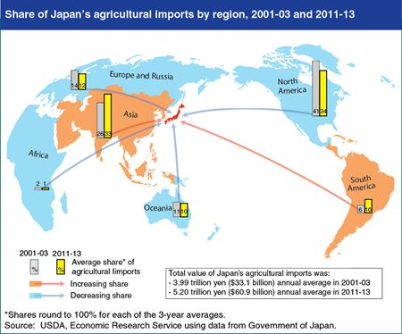 Japan increasingly imports agricultural products from Asia and South America