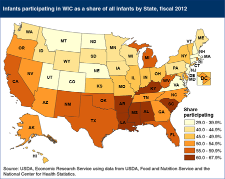 Southern States generally have a higher share of infants participating in WIC