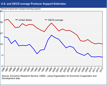 U.S. and OECD average Producer Support Estimates