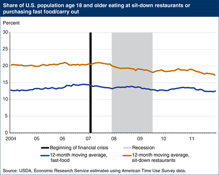 Recession affected visits to sit-down restaurants, not fast food