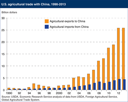 The United States has a large and growing agricultural trade surplus with China