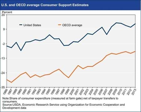 U.S. and OECD average Consumer Support Estimates