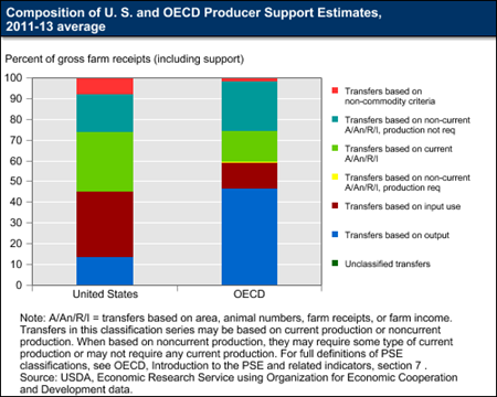 Composition of U.S. and OECD Producer Support Estimates, 2011-13 average