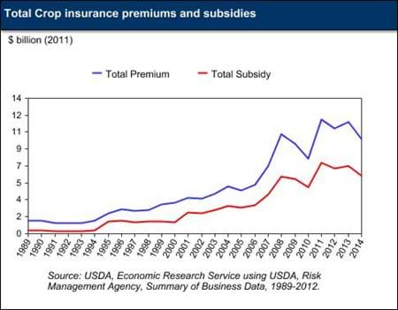 Total crop insurance premiums and subsidies