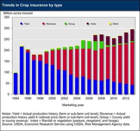 Trends in crop insurance by type