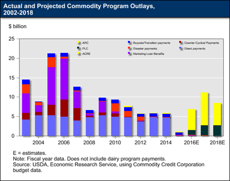 Actual and Projected Commodity Program Outlays, 2002-2018