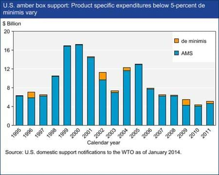 U.S. amber box support Product specific expenditures below 5-percent de minimis vary