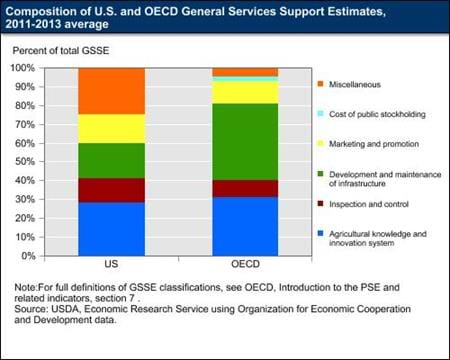 Composition of U.S. and OECD General Services Support Estimates, 2011-13 average