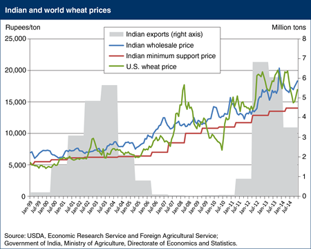 Wheat prices in India tend to be less volatile than in world markets