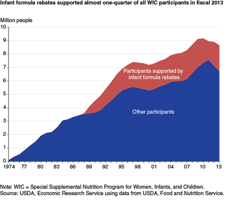 Infant formula rebates supported almost one-quarter of all WIC participants in fiscal 2013