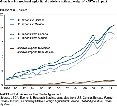 Growth in intraregional agricultural trade is a noticeable sign of NAFTA's impact