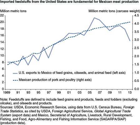 Imported feedstuffs from the United States are fundamental for Mexican meat production