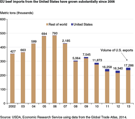 EU beef imports from the United States have grown substantially since 2006