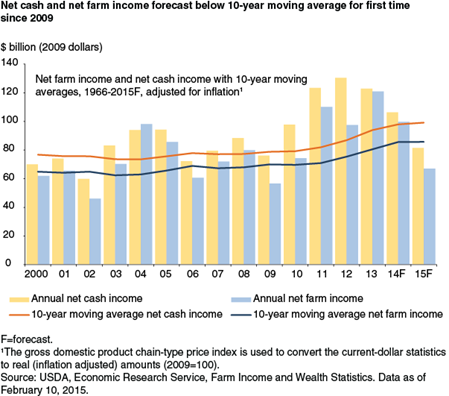 Net cash and net farm income forecast below 10-year moving average for first time since 2009