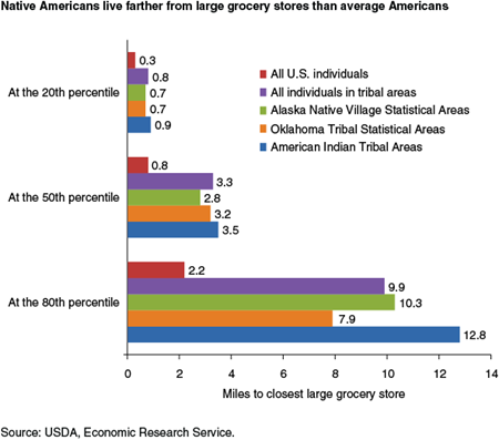 Native Americans live farther from large grocery stores than average Americans