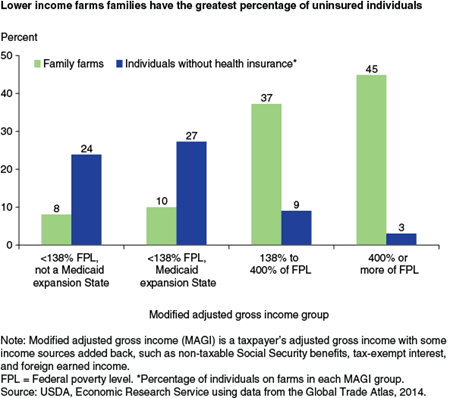 Lower income farms families have the greatest percentage of uninsured individuals